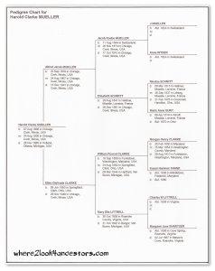 Pedigree Chart for Harold Clarke Mueller on where2look4ancestors.com