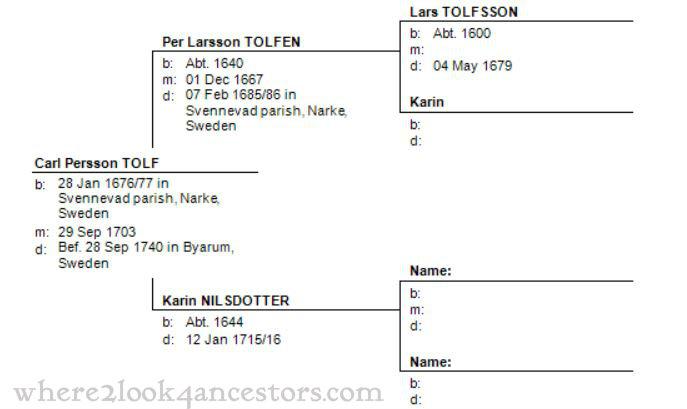 2015 02-07 Per Larsson Tolfen Pedigree Chart WM