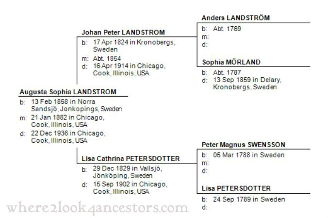 2015 02-13 Landstrom Pedigree Chart WM