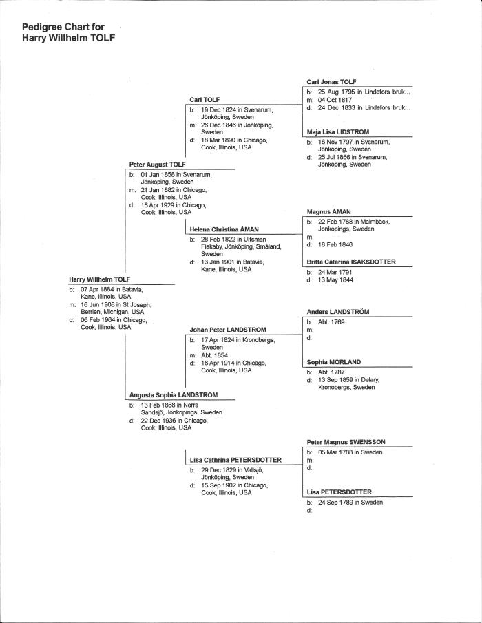 2015 03-30 Tolf, Harry Pedigree Chart